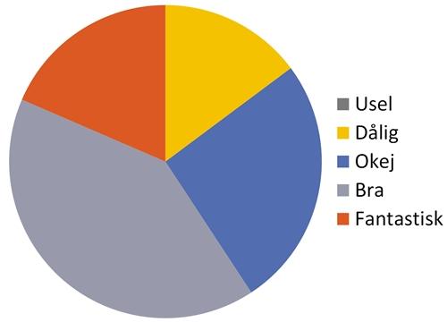Betygsfördelning för böcker lästa under första halvan av 2017.